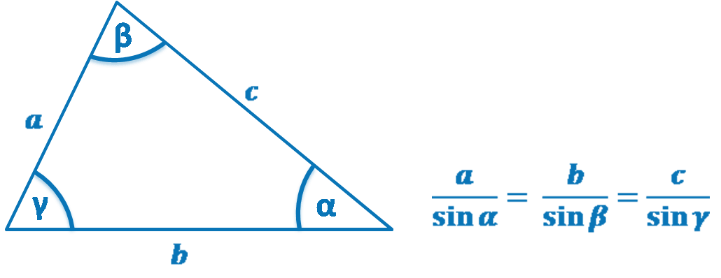 Law of SInes Graph