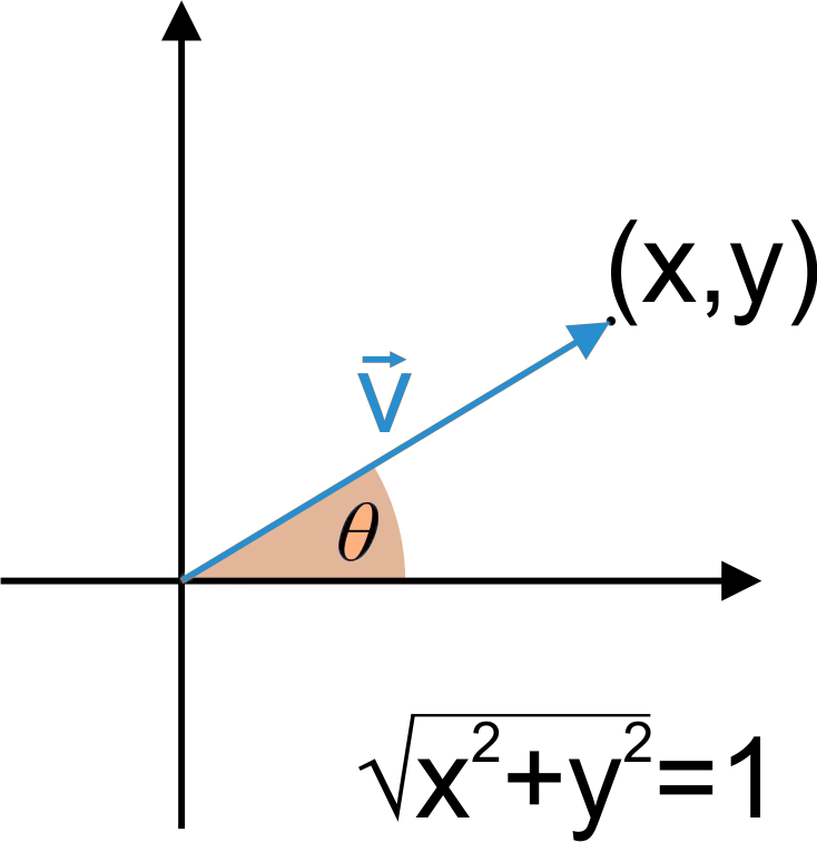 Unit Vector - 2d