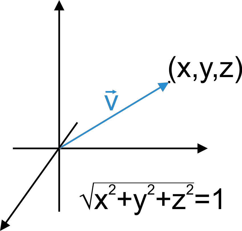 Unit Vector - 3d