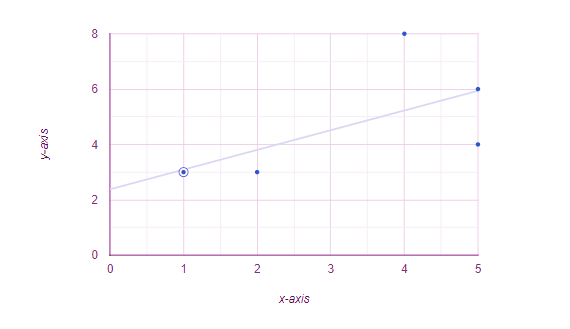 how to find linear regression?