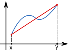 Trapezoidal Rule Calculator