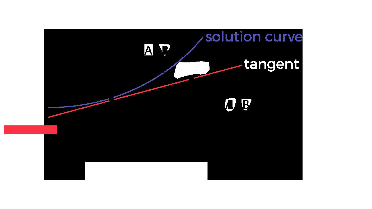 Euler's Method Calculator