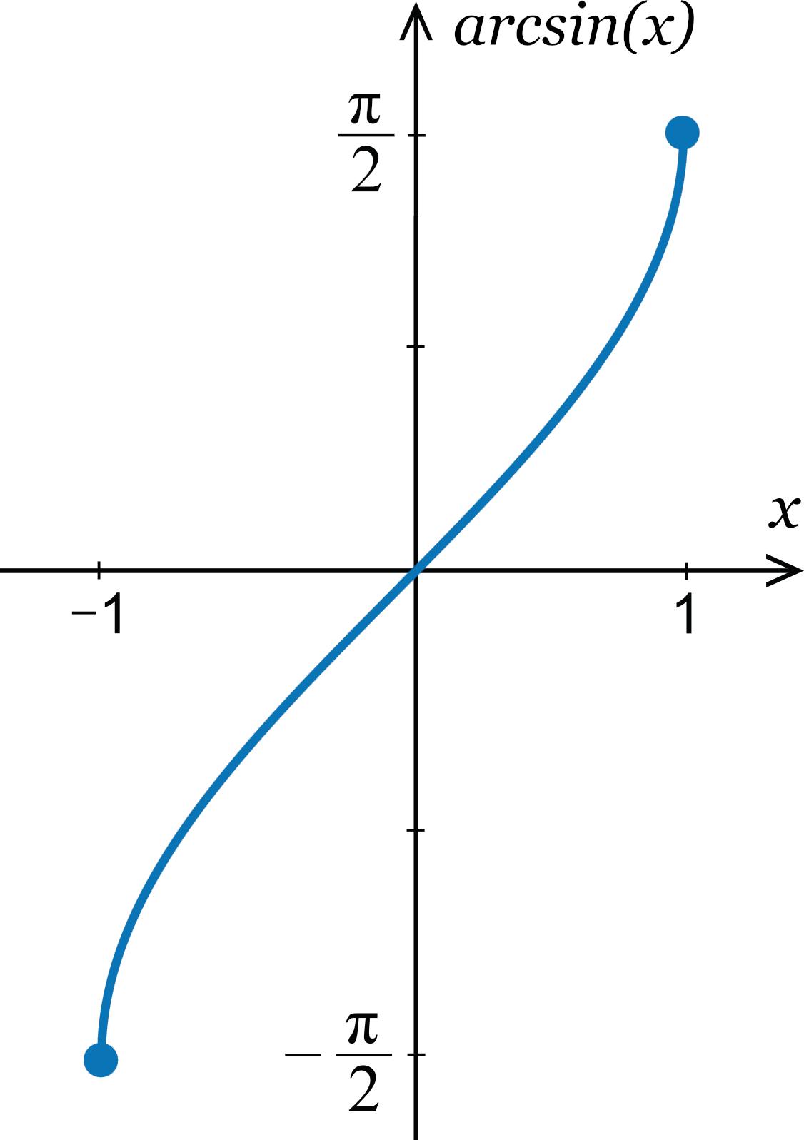 arcsin calculator graph
