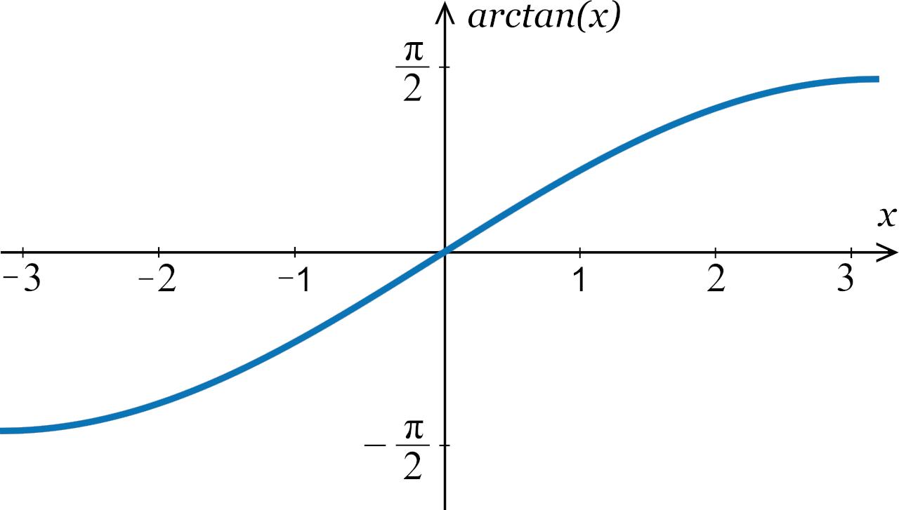 Arctan Calculator Graph