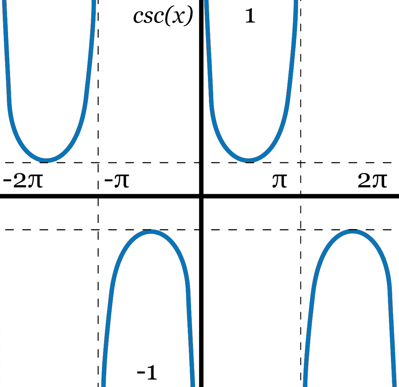 Cosecant Calculator Graph