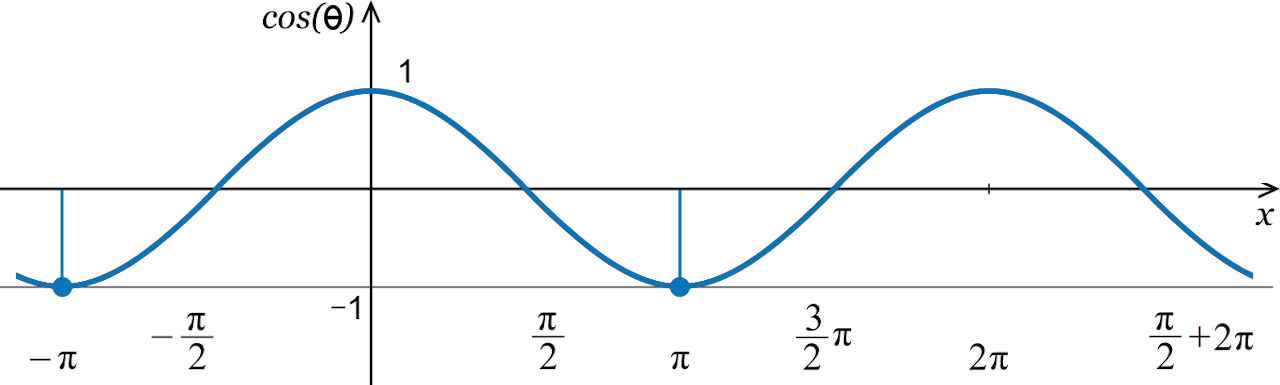 Cosine Calculator Graph