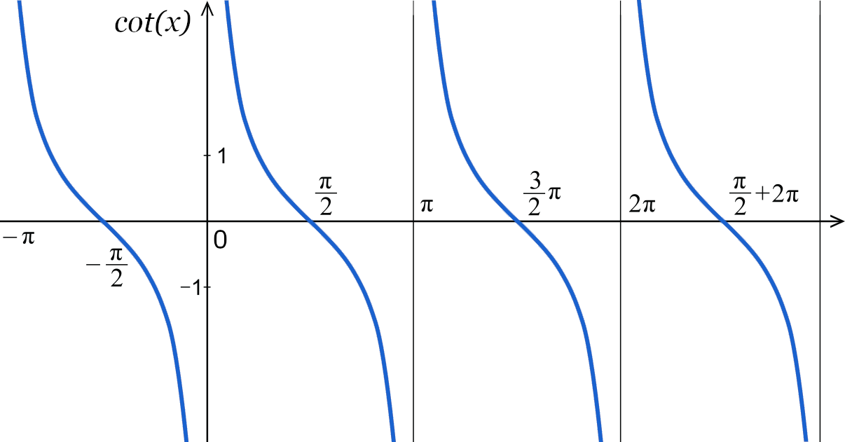 Cotangent Calculator Graph