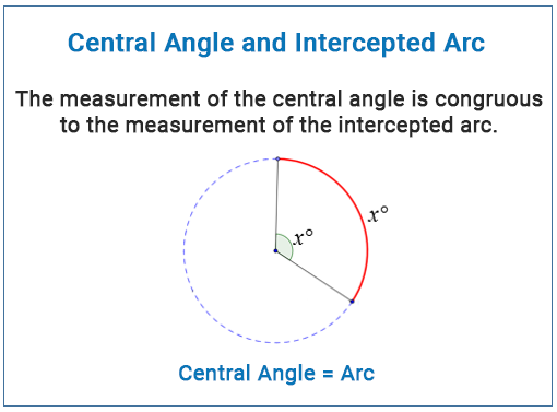 Arc Length Calculator Central Angle
