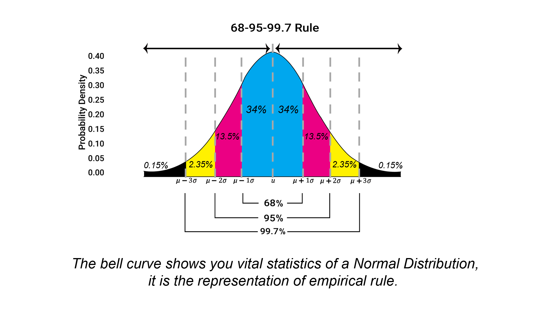 empirical rule calculator