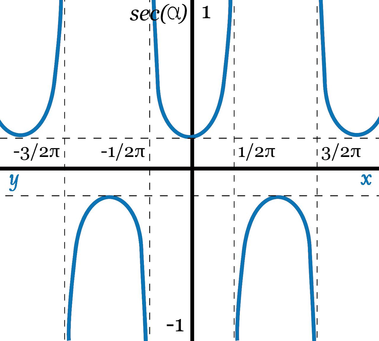 Secant Calculator Graph
