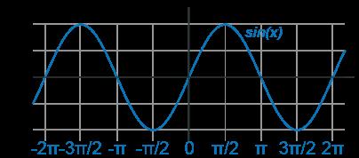 Sine Calculator Graph
