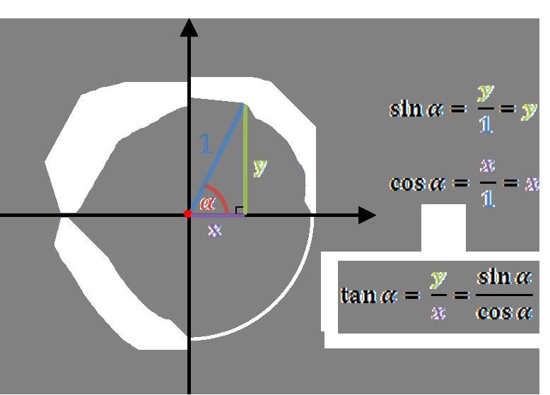 Tangent Calculator Function