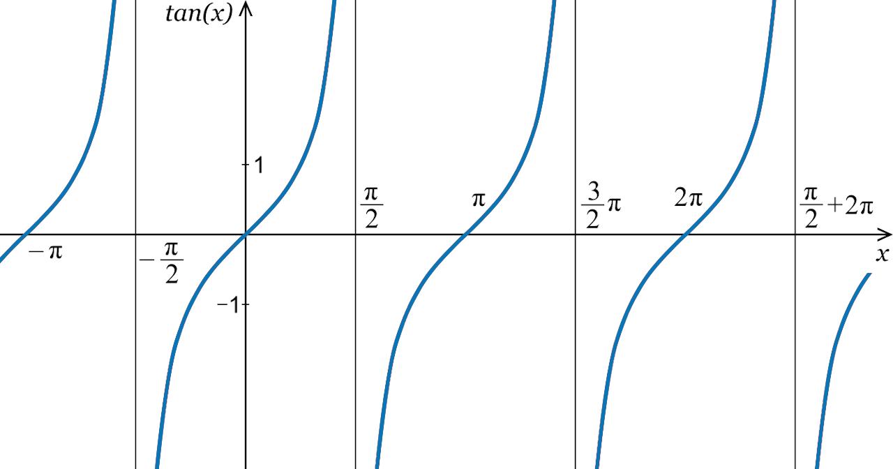Tangent Calculator Graph